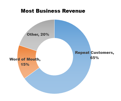 most-business-revenue-chart